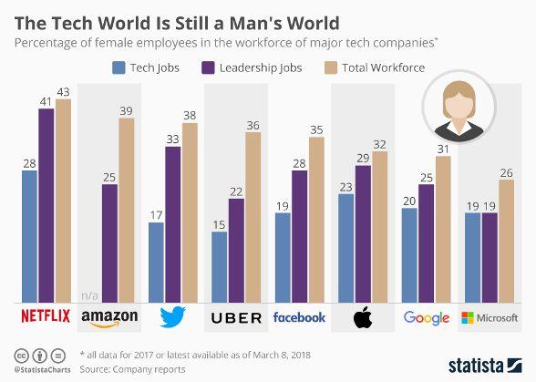 chart for tech